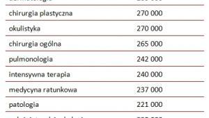 Roczne wynagrodzenia lekarzy różnych specjalności  w Stanach Zjednoczonych w 2011 roku (w USD)