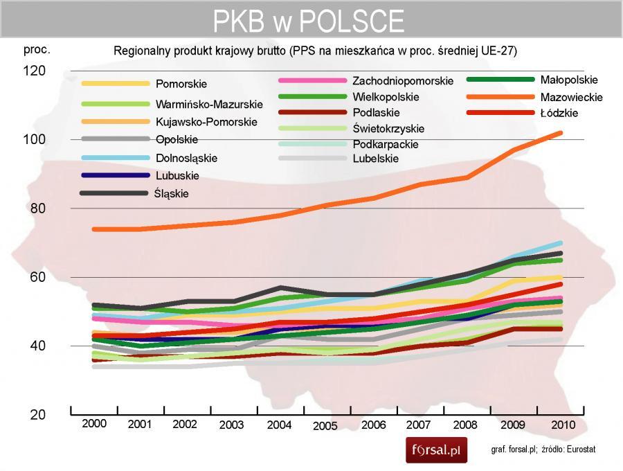 https://g9.forsal.pl/p/_wspolne/pliki/1285000/1285835-regionalny-produkt-krajowy-brutto.jpg