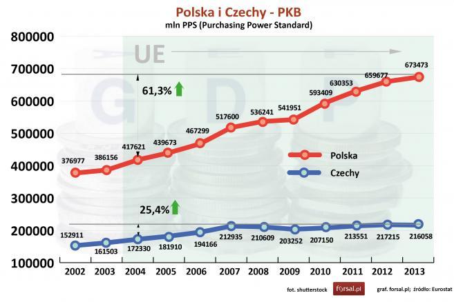 Polska i Czechy - PKB w mln PPS