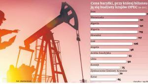 Cena barylki ropy brent