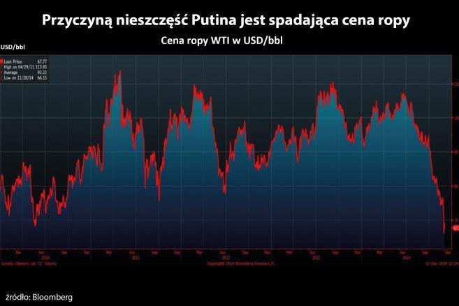 Przyczyną nieszczęść Putina jest spadająca cena ropy