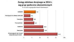 Zasięg ubóstwa skrajnego wg grup społeczno-ekonomicznych, źródło: GUS