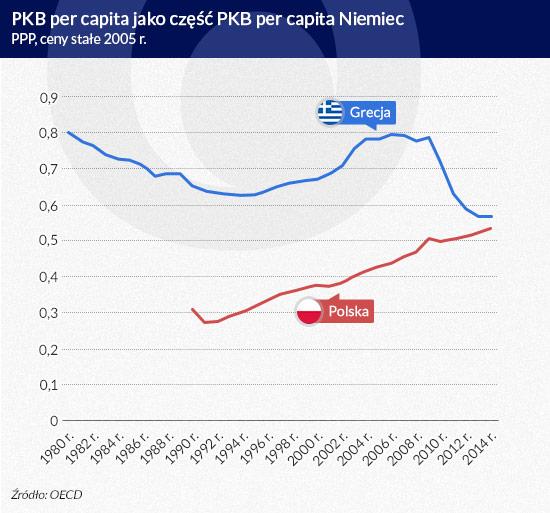 PKB per capita jako część PKB per capita Niemiec