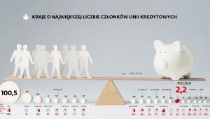 Kraje o największej liczbie członków unii kredytowych