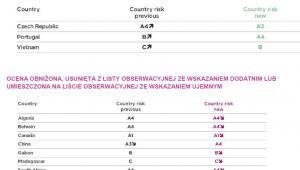 Ocena ryzyka krajów Coface - zmiany ratingu - prognozy z II kwartału 2015