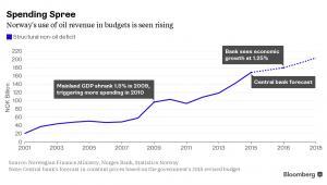 Deficyt strukturalny Norwegii (poza sektorem naftowym)