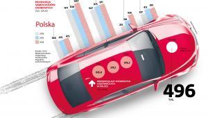 Produkcja samochodów osobowych