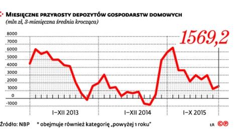 Miesięczne przyrosty depozytów
