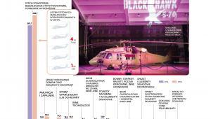 Eksport polskiego uzbrojenia i sprzętu wojskowego