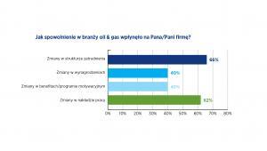 Jak spowolnienie w branży oil & gas wpłynęło na Pana/Pani firmę?, źródło: Hays