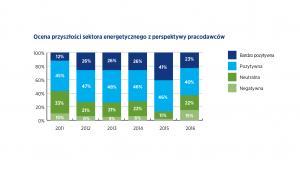 Ocena przyszłości sektora energetycznego z perspektywy pracodawców, źródło: Hays
