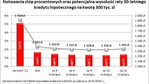 Notowania stóp procentowych oraz potencjalna wysokość raty 30-letniego kredytu hipotecznego na kwotę 300 tys. zł