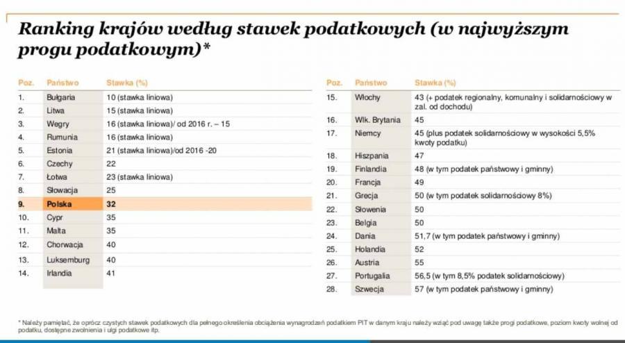 Ranking krajów według stawek podatkowych