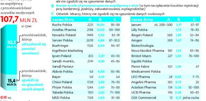 Wydatki koncernów farmaceutycznych na współpracę ze środowiskiem medycznym