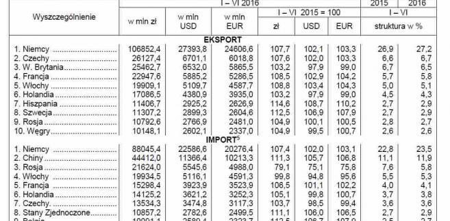 Obroty handlu zagranicznego według ważniejszych krajów, źródło: GUS