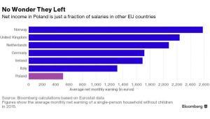 Miesięczny dochód netto w euro w poszczególnych krajach