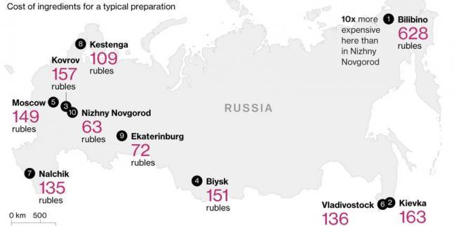 Koszt zakupu składników niezbędnych do przyrządzenia tradycyjnego rosyjskiego barszczu w poszczególnych miastach w Rosji (w rublach)