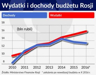Wydatki i dochody budżetu Rosji