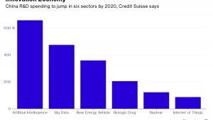 Wydatki Chin na badania i rozwój wzrosną w sześciu sektorach do 2020 roku - wynika z prognoz Credit Suisse