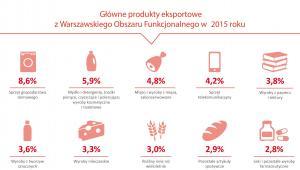 Główne produkty eksportowe z WOF w 2015 r.