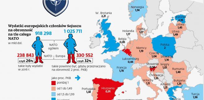 Wydatki europejskich członków NATO jako proc. PKB