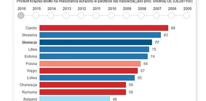 PKB per capita - państwa wsch. UE