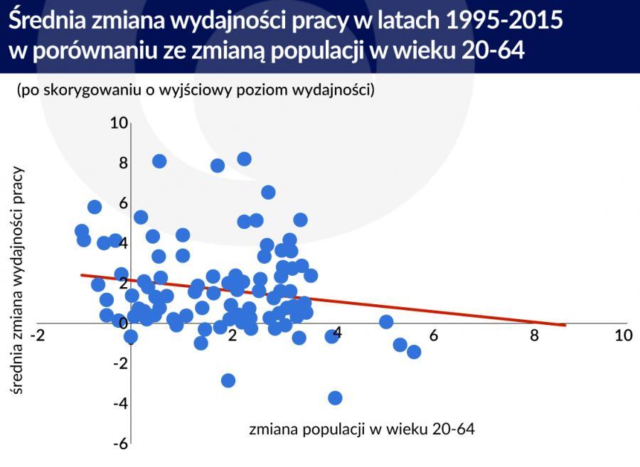 Zmiana wydajności 2 (graf. Obserwator Finansowy)