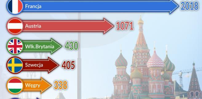 Najwieksi inwestorzy bezpośredni w Rosji (graf. Obserwator Finansowy)