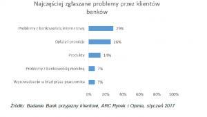Problemy najczęściej zgłaszane w bankach, źródło: ARC Rynek i Opinia
