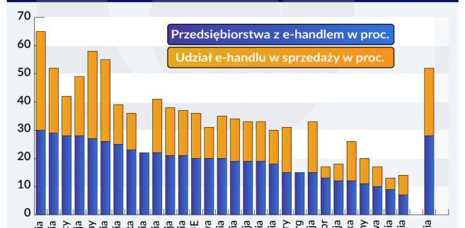 e-handel w europejskich przedsiębiorstwach (graf. Obserwator Finansowy)