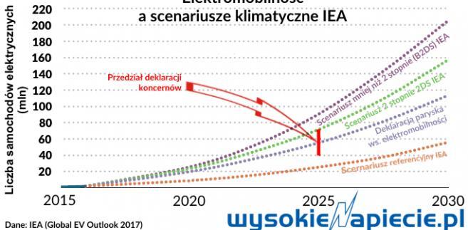 Elektromobilność a scenariusze klimatyczne IEA