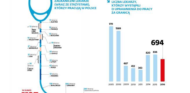 Lekarze - zagraniczni w Polsce i Polscy za granicą