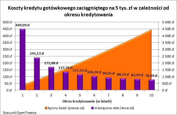 Koszty kredytu gotówkowego zaciągniętego na 5 tys. zł w zależności od okresu kredytowania