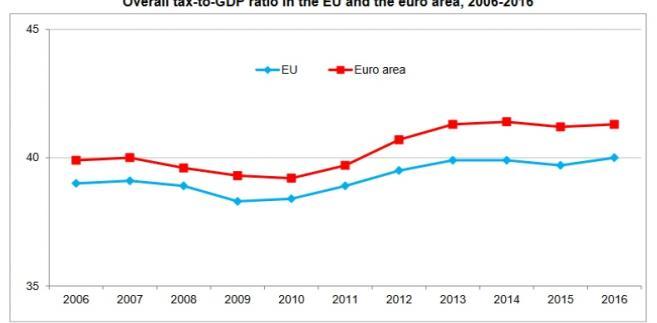 Podatki jako proc. PKB w UE i strefie euro, źródło Eurostat