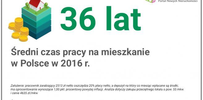 Infografika - Czas pracy i oszczędzania na mieszkanie w Polsce