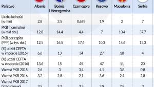 Bałkany wskaźniki - CEFTA (graf. Obserwator Finansowy)