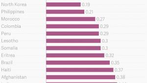 Populacja imigrantów w krajach, źródło: theatlas.com