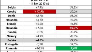 Zmiany i poziom zadłużenia mieszkaniowego w wybranych krajach Europy, źródło: Rynek Pierwotny