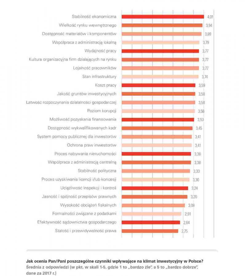 Klimat inwestycyjny - oceny poszczególnych czynników źródło - PAIH