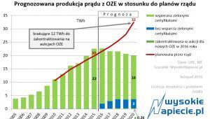 Produkcja OZE