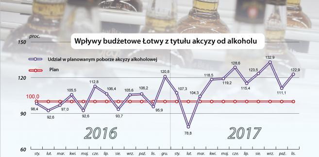 Wpływy budżetowe Łotwy z tytułu akcyzy od alkoholu