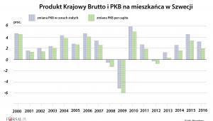 Produkt Krajowy Brutto i PKB na mieszkańca w Szwecji