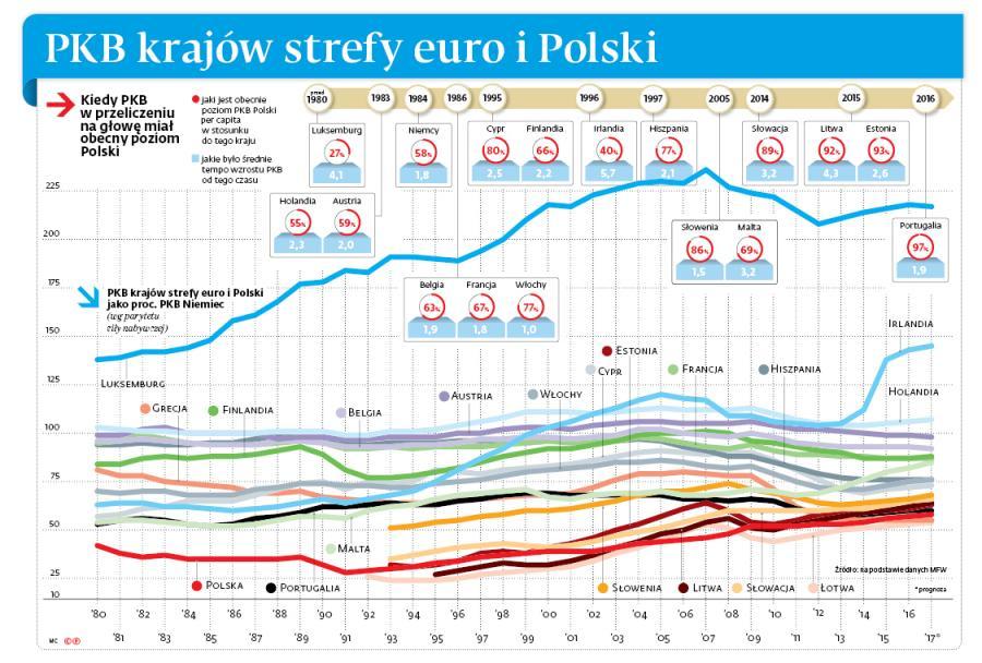 PKB krajów strefy euro i Polski
