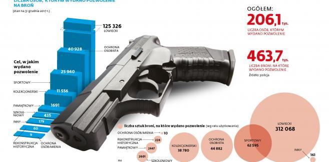Pozwolenia na broń