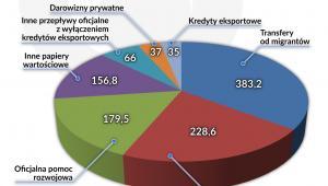 Przepływy finansowe do krajów rozwijających się (graf Obserwator Finansowy)