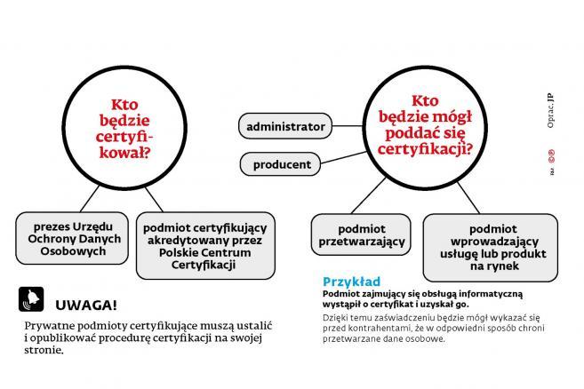 RODO - certyfikacja1
