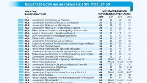 Ranking najlepszych uczelni akademickich 2018 poz. 27-50