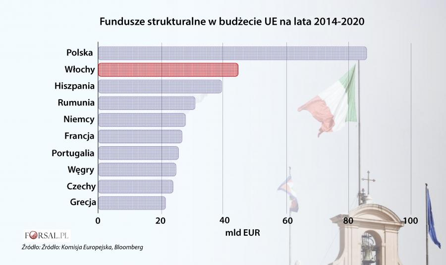 Fundusze strukturalne w budżecie UE na lata 2014-2020