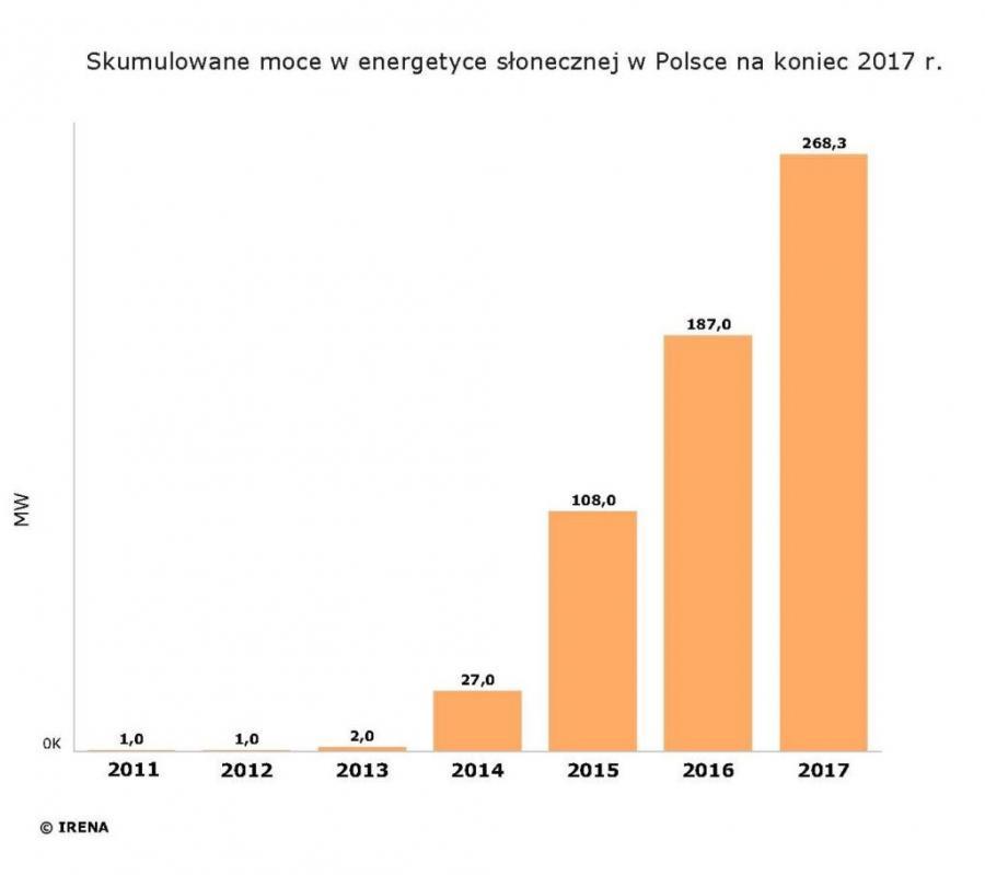 Skumulowane moce w energetyce słonecznej w Polsce na koniec 2017 roku