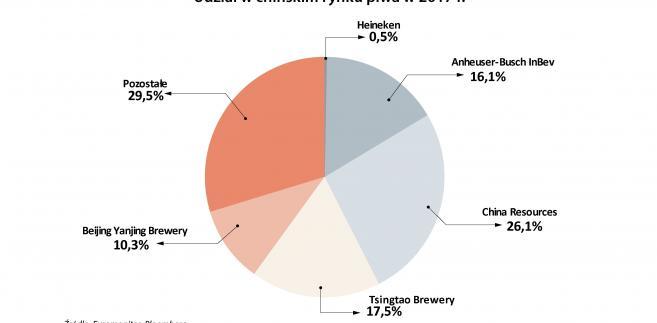 Udział w chińskim rynku piwa w 2017 r.
